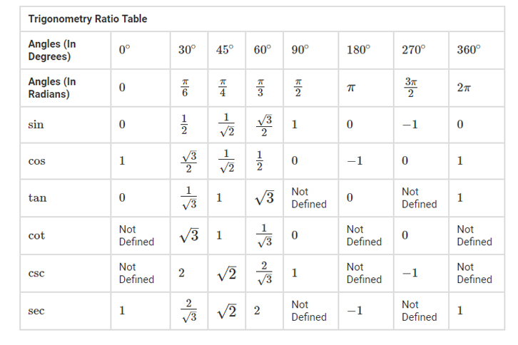 Trig Functions Table