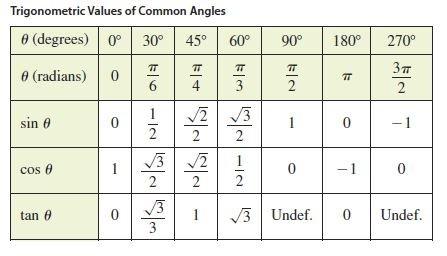 trigonometric functions with angles