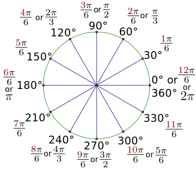 trigonometric ratios of angles in radians