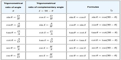 trigonometric ratios of complementary angles