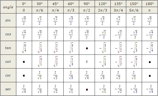 trigonometric ratios table in radians