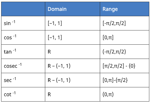 Domain and Range of Inverse Trignometry Functions