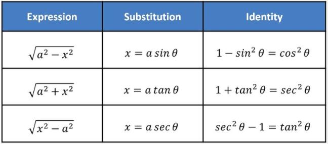 Inverse Trigonometry Substitution