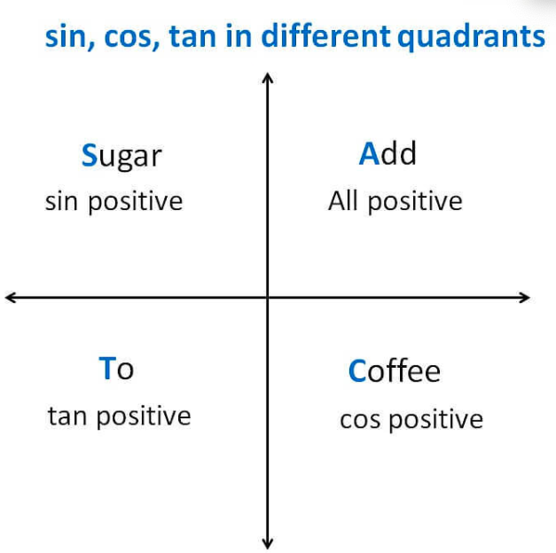 Sign of Sin, Cos, Tan in Different Quadrants
