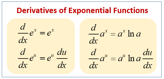 derivative of the Exponential and Logarithmic functions