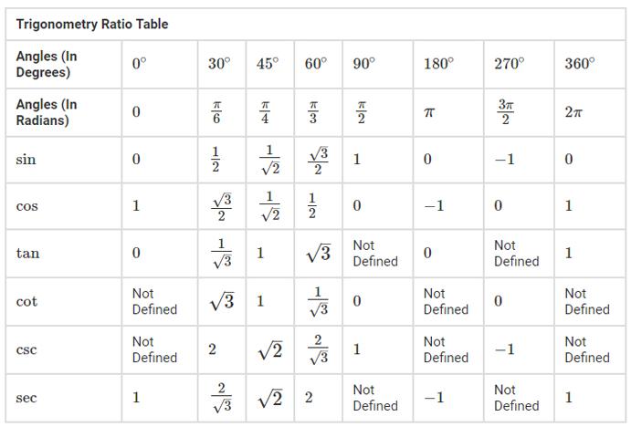 Trigonometric Table of All Angles