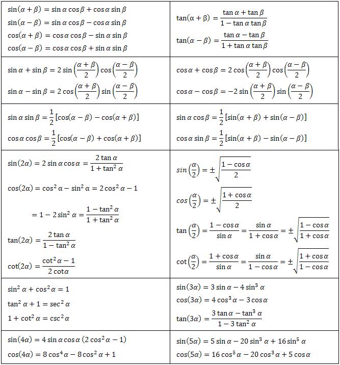 Trigonometric Equation Formula