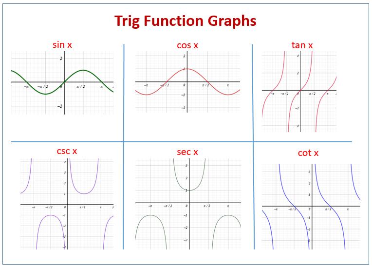 Trigonometric Functions Graph
