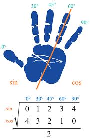 Trigonometry Table Trick